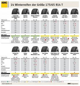 ADAC Winterreifen 175/65 R14 T