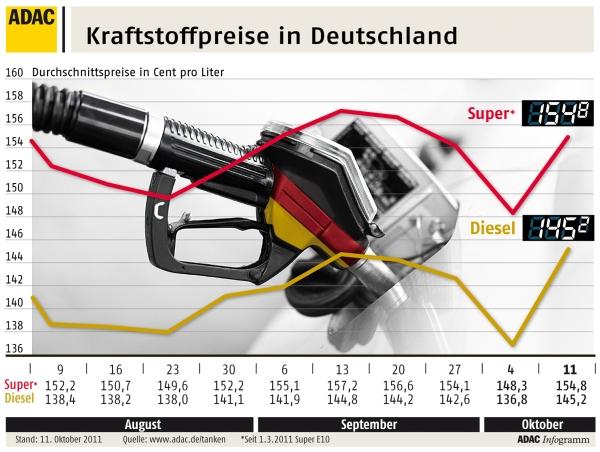 Diesel und Super Preise steigen