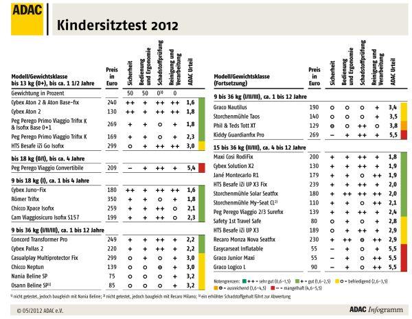 ADAC-Kindersitztest 2012