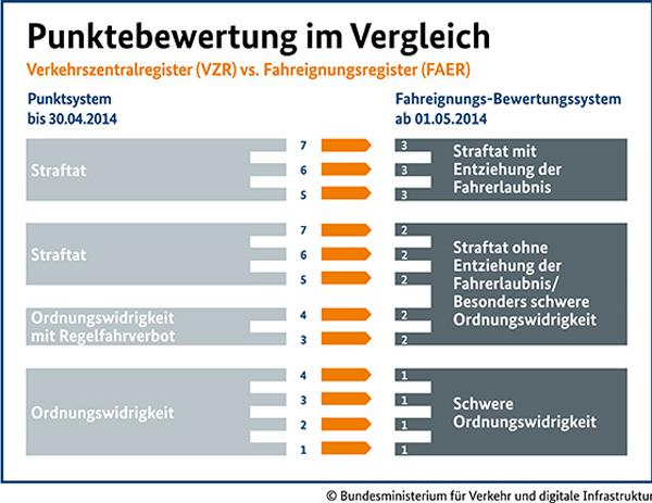 punktreform-punktewertung-im-vergleich-2014-01