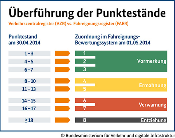 punktreform-ueberfuehrung-der-punkte-2014-01